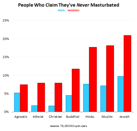 Jewish women don't masturbate on OkCupid